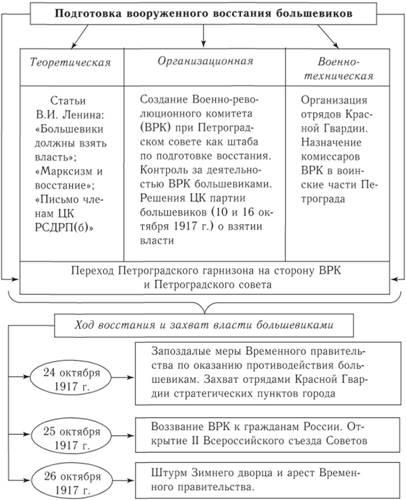 Переход к власти большевиков реферат 7453