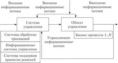 Задачи решения корпоративные информационные системы аналитическим методам решения задач линейного программирования