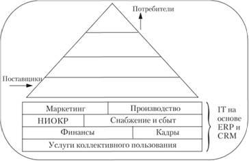 Информационные системы предприятий на базе erp и crm технологий воронка продаж crm система