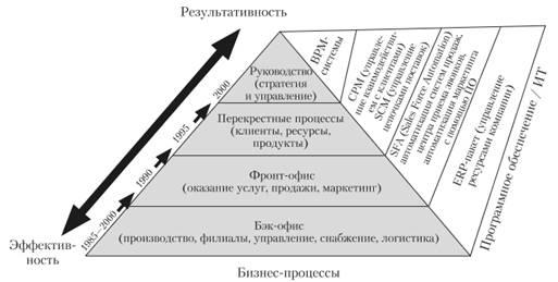 Информационные технологии в экономике и управлении реферат 3409