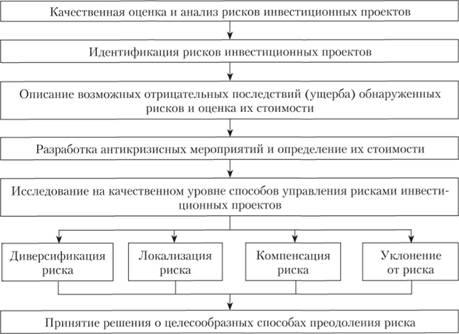 Анализ инвестиционных проектов решение задач задачи электромагнитные волны 11 класс с решением