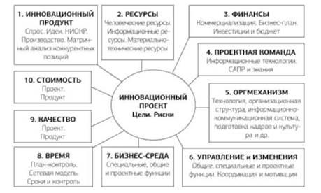 Бизнес план по инновационному проекту успешные бизнес идеи услуги