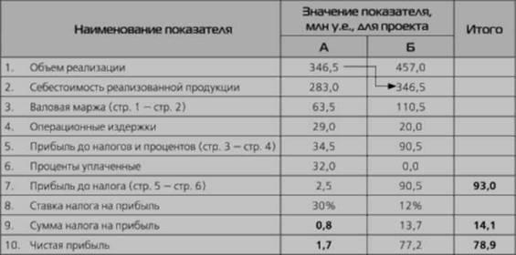 Процент налога на прибыль банковских организаций