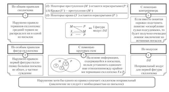 Решение задач по логике по фигурам силлогизма задачи на множества с решениями 6 класс