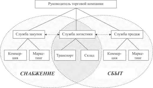 Основы логистики задачи решения управленческое решение примеры задач