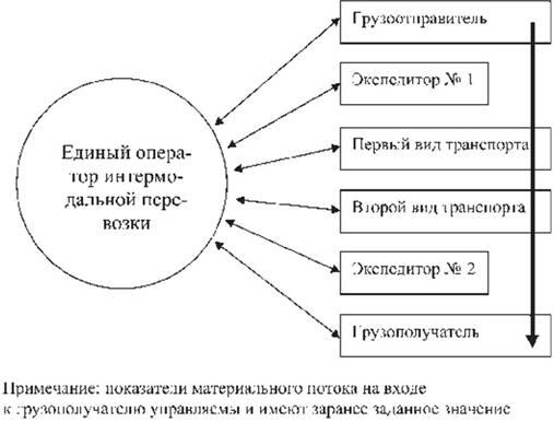 Транспортная логистика доклад кратко 1566