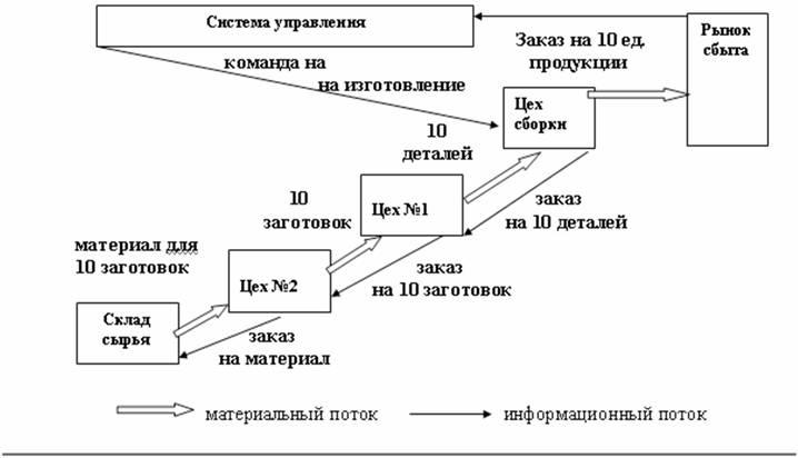 Организация и управление материальными потоками реферат 8783