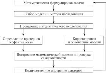 Решение задачи на принятие решений количественным методом задачи на теплоту с решениями