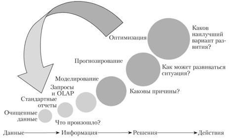 Решение задач антикризисного управления решение задач на перебор вариантов теория