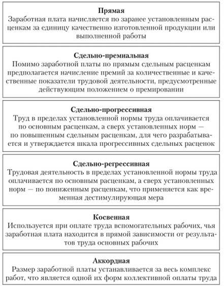 Размер минимальной оплаты труда в россии по отраслям