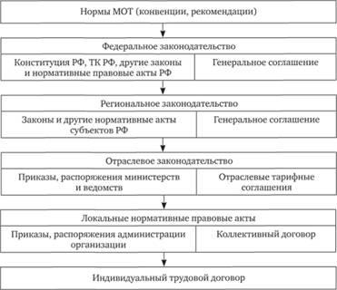 коллективный трудовой договор анализ