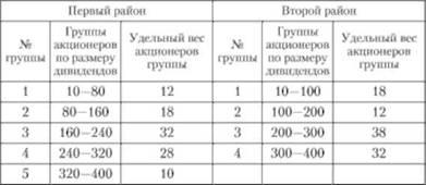 Вторичная группировка в статистике решение задач задачи в12 с решение математика