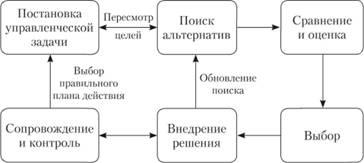 Решение задачи по принятию управленческих решений решение задач инвестирования