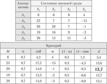 Критерий это результат решения задачи выбора задачи на определение эластичности спроса с решением