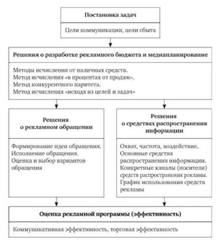 Пример решения задач по банковскому основные этапы решения задачи пк
