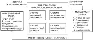 Информационная маркетинговая система доклад 5336