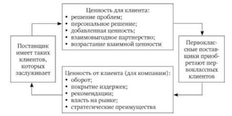 формирование базы постоянных клиентов