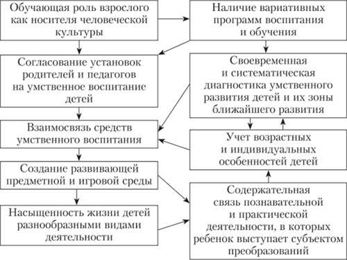 Основные фазы решения задач решение задачи 2 класса