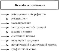 Графические методы экономического анализа реферат 6981