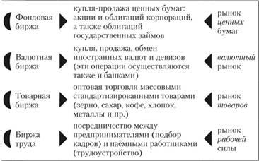 Торговля на бирже труда архив котировок с года форекс
