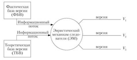 Что нужно для оформления временной регистрации в москве