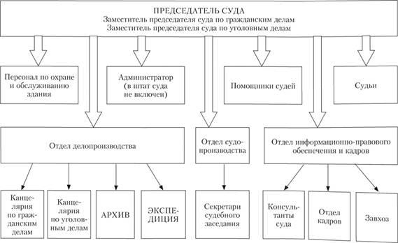 районный суд система и полномочия