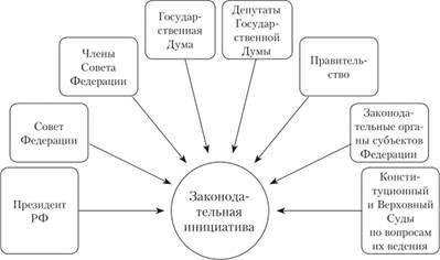 Федеральный закон ст59