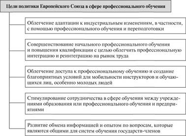 Цели европейского образования обучение песочной терапии украина