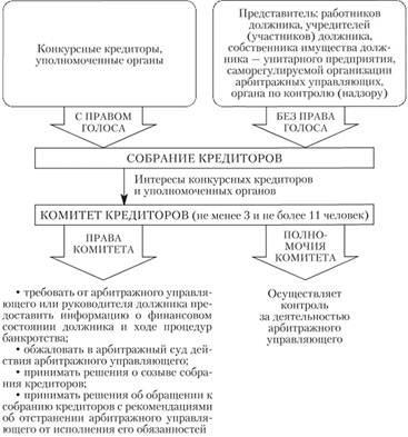 конкурсные кредиторы их участие в процедурах банкротства
