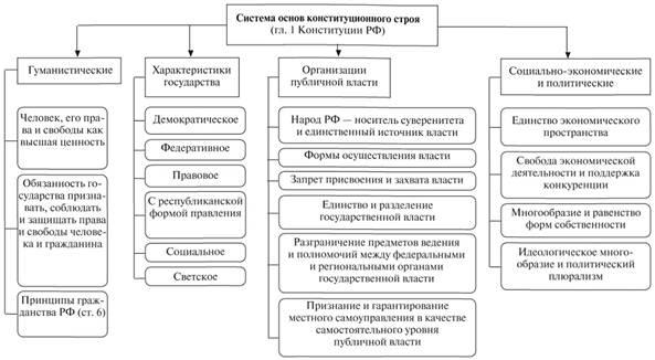 Схема основы конституционного строя 21