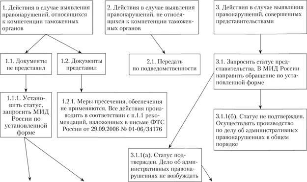 Сроки передачи материалов об административном правонарушении в суд