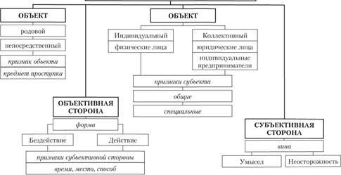 Юридический состав правонарушения понятие и значение