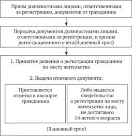 Регистрация по месту жительства граждан рф медицинская книжка выборгский район