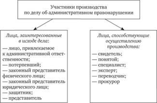 Образец постановления об административном правонарушении гибдд