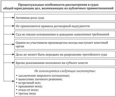 Делопроизводство в москве в арбитражном суде