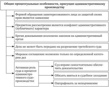 Арбитражный суд гкурган