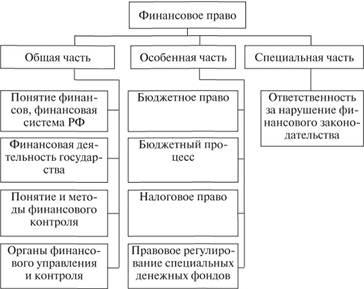финансовые правоотношения в области публичного кредита банки москвы которые дают кредит с плохой кредитной историей