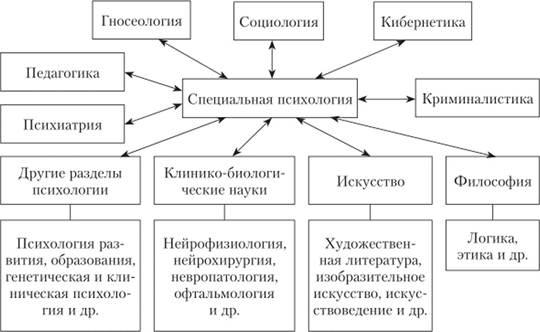 Связь психологии с другими науками схема фото 454
