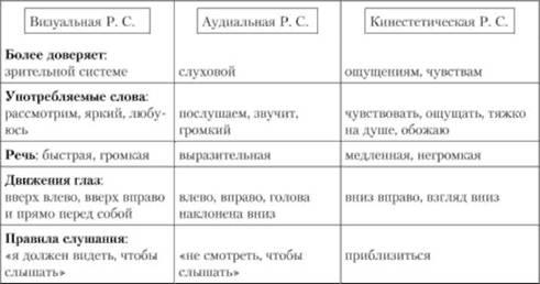 Синтоническая модель общения реферат 4760
