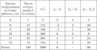 Задача с решением среднего линейного отклонения задачи по инвестиционным фондам с решением