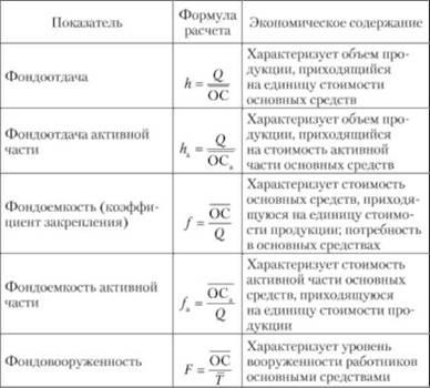 Показатели использования основных фондов в натуральном и стоимостном выражении