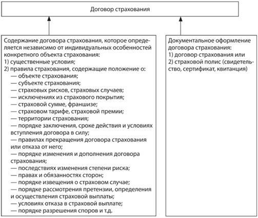 порядок составления договоров страхования