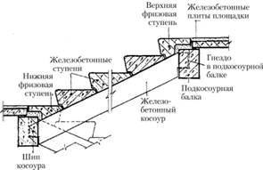 Лестницы на железобетонных косоурах вакансии жби барановичи