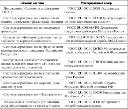 Схема проведения сертификации продукции фото 381