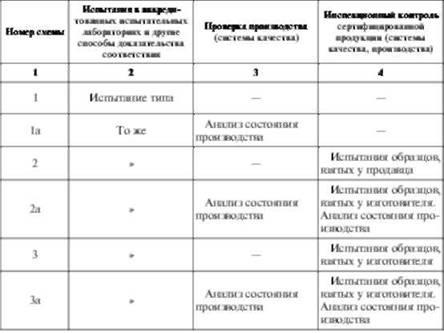 Схема проведения сертификации продукции фото 896