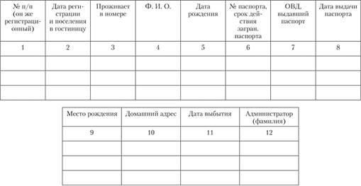 Регистрация в гостиницах граждан рф патент на работу гражданину киргизии