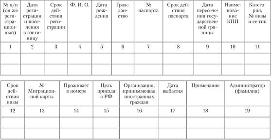 Журнал учета регистрации иностранных граждан регистрация иностранных граждан россии спб